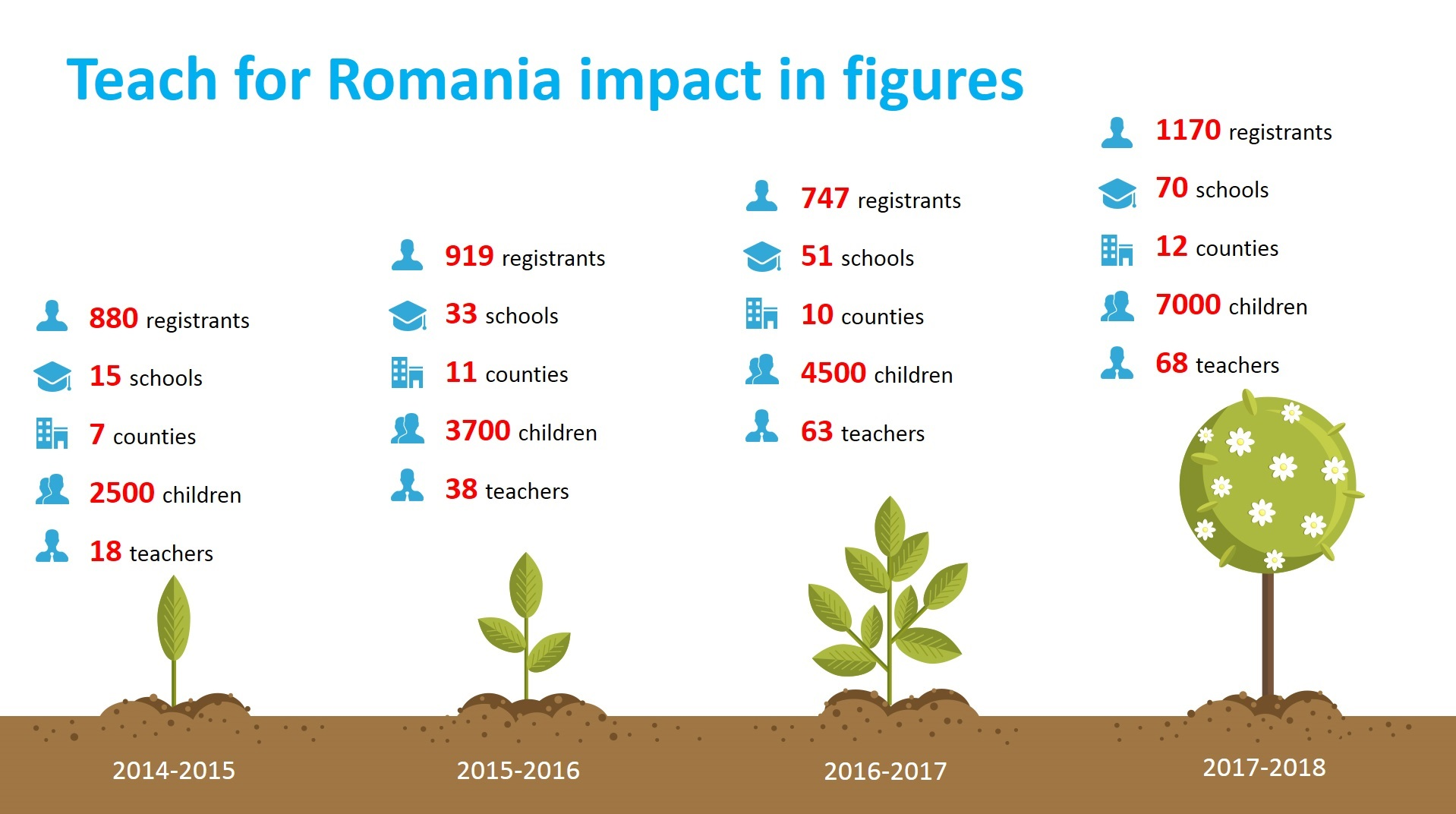 Teach for Romania impact in figures